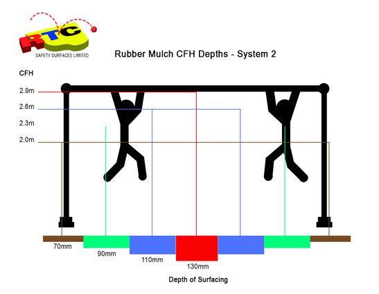 Rubber mulch CFHs 2