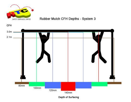 Rubber mulch CFHs 3